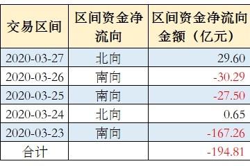 外资本周净流入抄底宁德年代等19股贵州茅台被卖出超3亿元