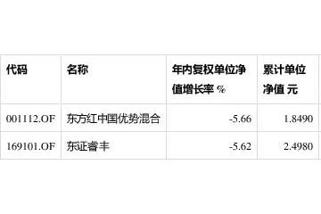 东方红两混基年内跌超5%明星司理离任致场内价格跳水