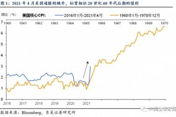 美国通胀飙升20世纪60年代末大通胀会重现吗