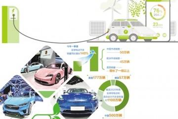 世界电动汽车市场风起云涌美国电动汽车市场拐点可能出现
