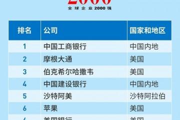 福布斯全球2000强揭晓陆金所快手农夫山泉首次登榜